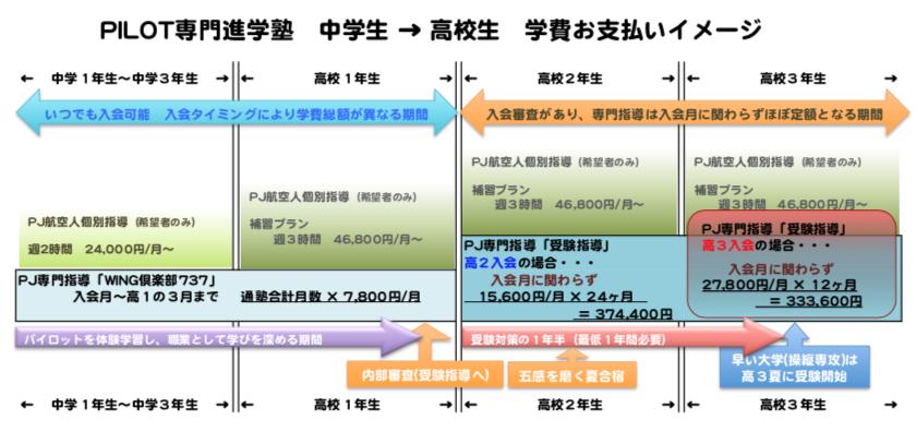 PILOT専門進学塾 中学生〜高校生 学費お支払いイメージ