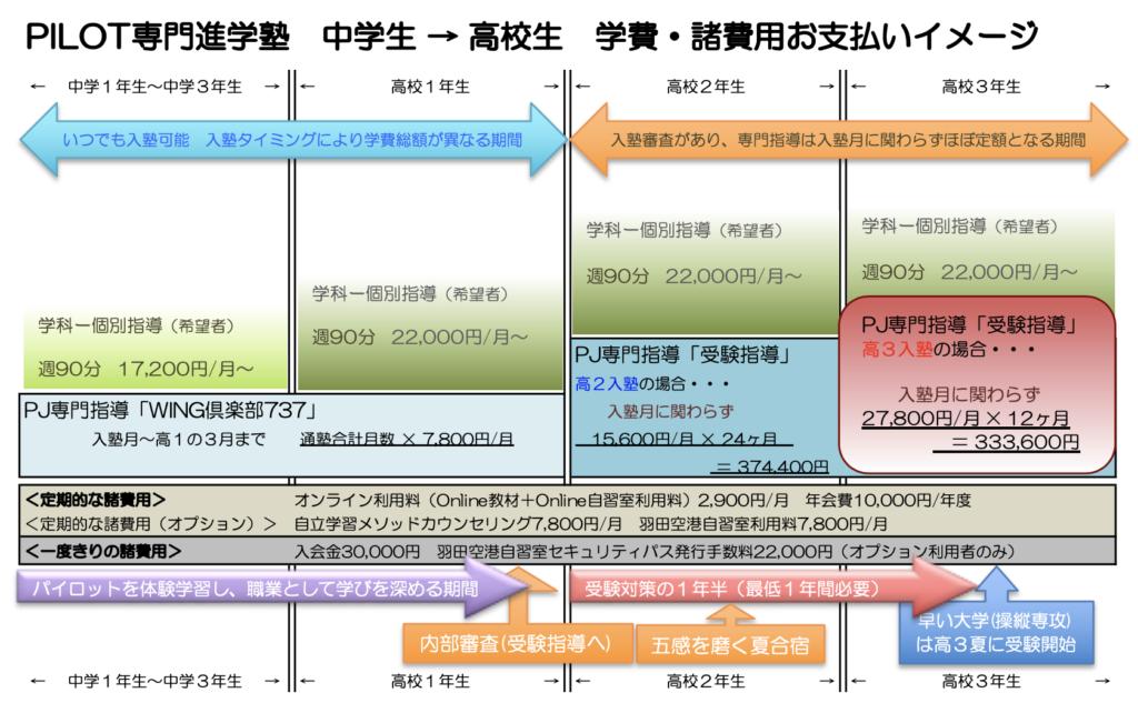 PJ学費諸費用イメージ(中高生)